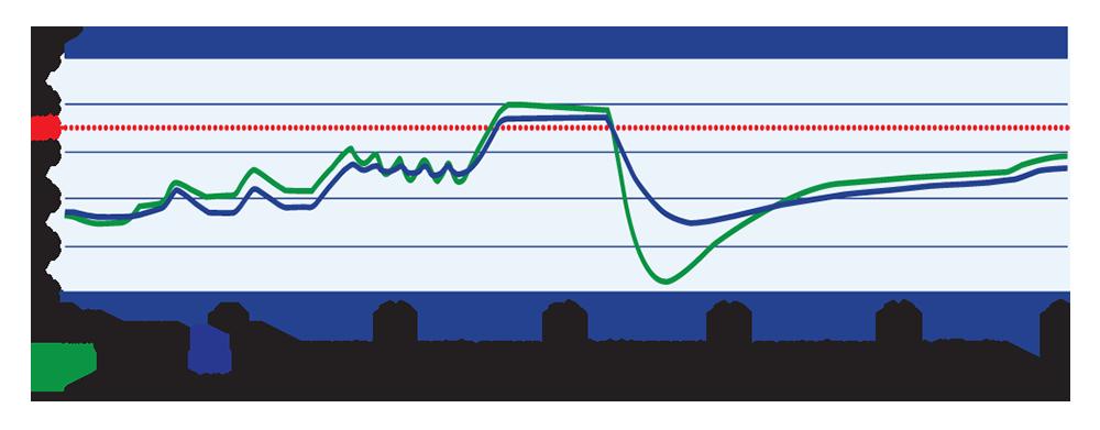 Safetex Temp Graph